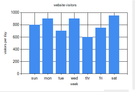 display weekly visitors of website using chart control in asp.net