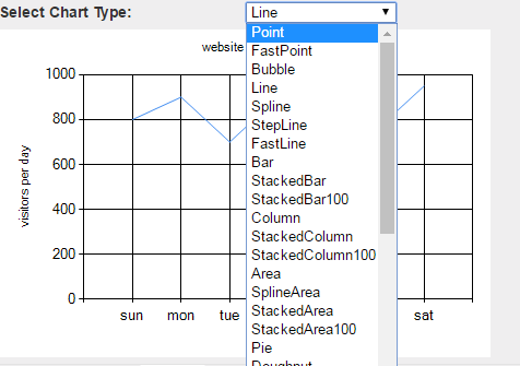 bind data from database to chart control in asp.net