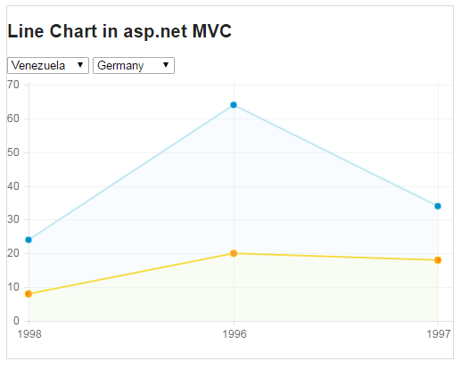 How to create HTML 5 canvas Line chart using asp.net mvc chart control